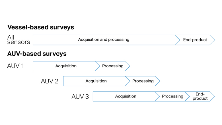 Processing workflow from multiple AUVs