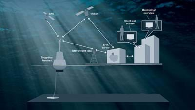 Simple and secure buoy data transmission and storage